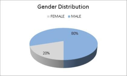 Gender Distribution